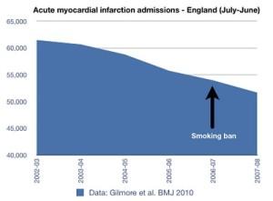 Effekte durch Rauchverbot nach Anna Gilmore et. al