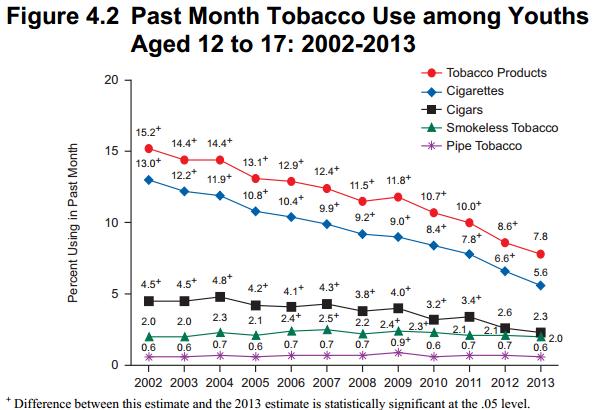 """Ergebnisse """"Drug and Health Survey"""", Seite 49"""